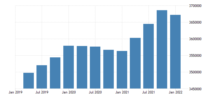 united states civilian labor force for arizona fed data