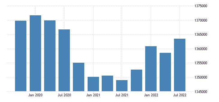 united states civilian labor force for arkansas fed data