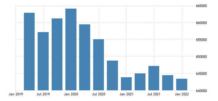 united states civilian labor force for hawaii fed data