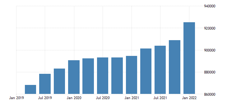 united states civilian labor force for idaho fed data
