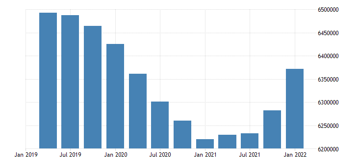 united states civilian labor force for illinois fed data