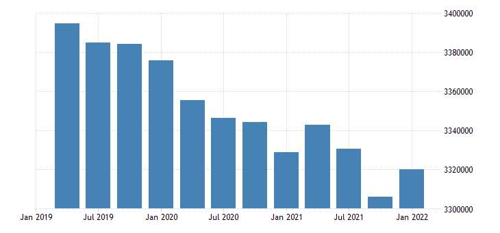 united states civilian labor force for indiana fed data