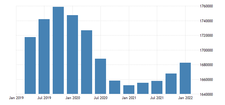 united states civilian labor force for iowa fed data