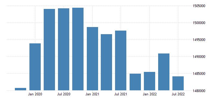 united states civilian labor force for kansas fed data