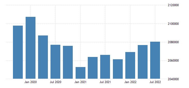 united states civilian labor force for louisiana fed data