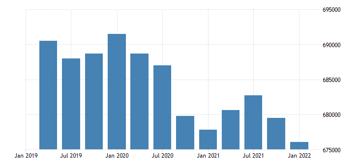 united states civilian labor force for maine fed data