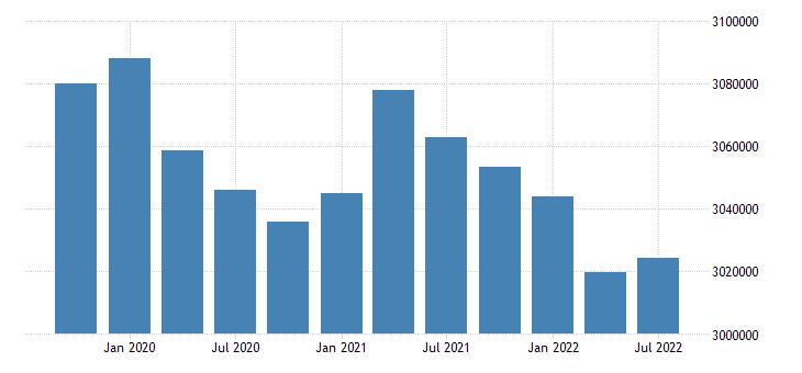 united states civilian labor force for missouri fed data