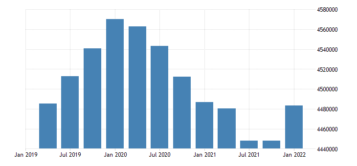 united states civilian labor force for new jersey fed data