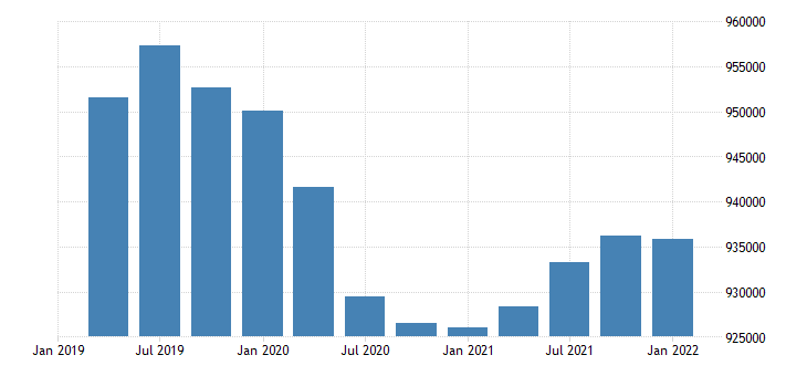 united states civilian labor force for new mexico fed data