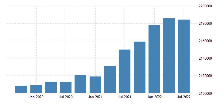 united states civilian labor force for oregon fed data