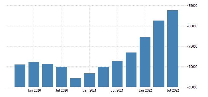 united states civilian labor force for south dakota fed data