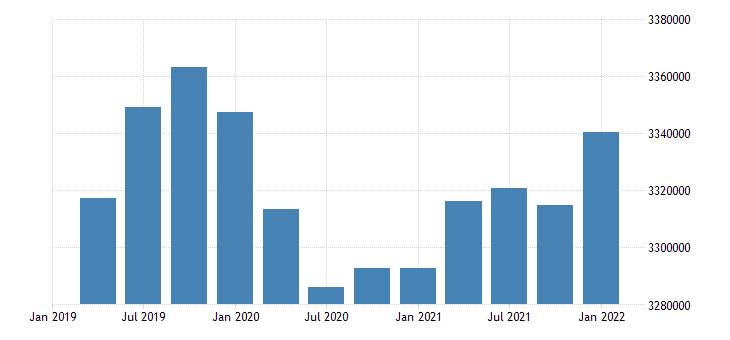 united states civilian labor force for tennessee fed data