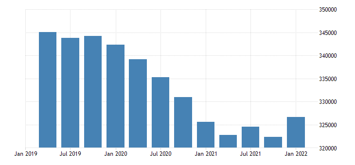 united states civilian labor force for vermont fed data