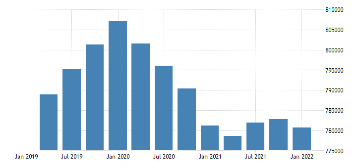 united states civilian labor force for west virginia fed data