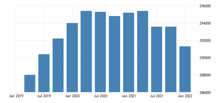 united states civilian labor force for wyoming fed data