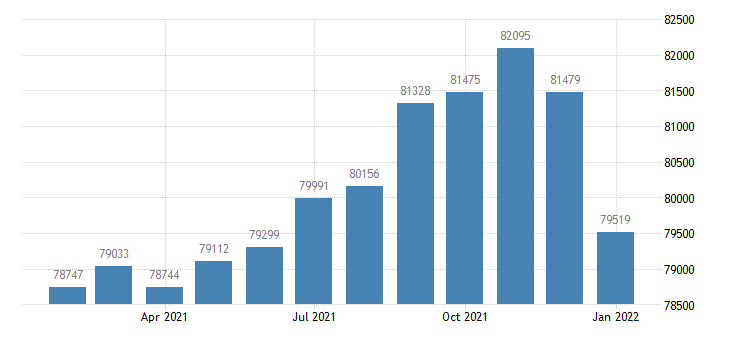 united states civilian labor force in abilene tx msa thous of persons m nsa fed data