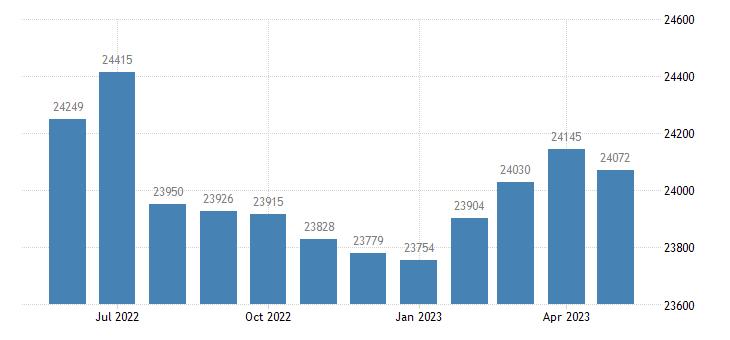 united states civilian labor force in acadia parish la thous of persons m nsa fed data