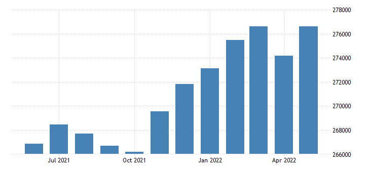 united states civilian labor force in ada county id thous of persons m nsa fed data