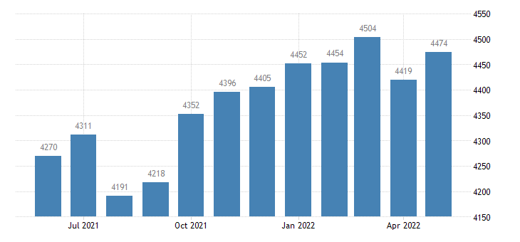 united states civilian labor force in adair county ia thous of persons m nsa fed data