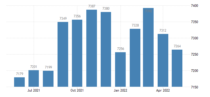 united states civilian labor force in adair county ky thous of persons m nsa fed data