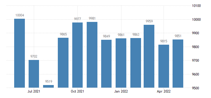 united states civilian labor force in adair county mo thous of persons m nsa fed data