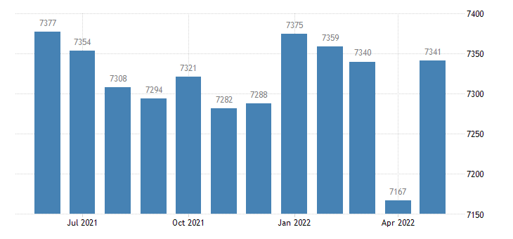 united states civilian labor force in aitkin county mn thous of persons m nsa fed data