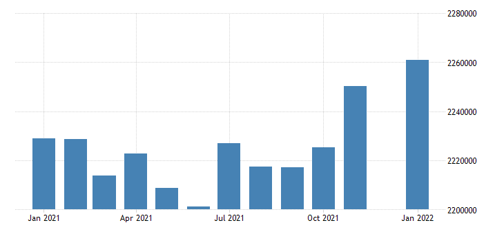 united states civilian labor force in alabama thous of persons m nsa fed data