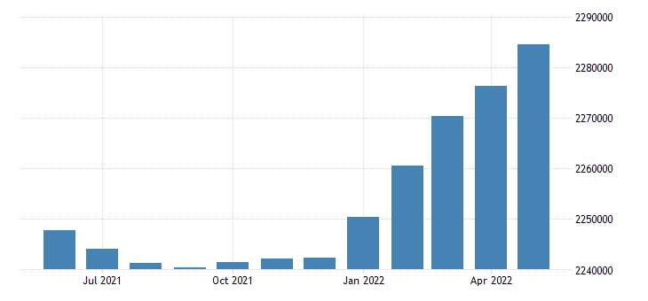 united states civilian labor force in alabama thous of persons m sa fed data