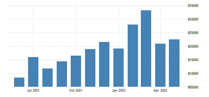 united states civilian labor force in alameda county ca thous of persons m nsa fed data
