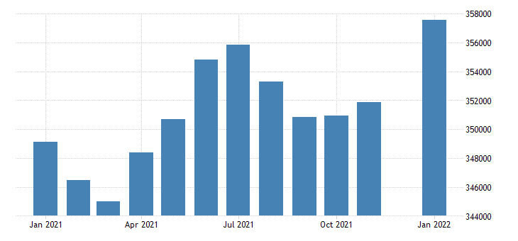 united states civilian labor force in alaska thous of persons m nsa fed data