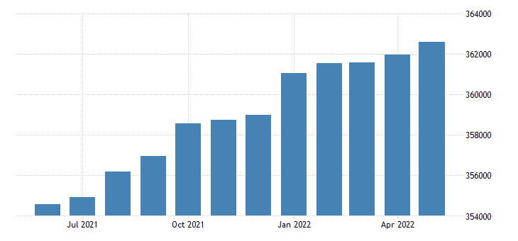 united states civilian labor force in alaska thous of persons m sa fed data
