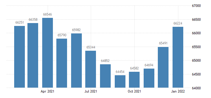 united states civilian labor force in albany ga msa thous of persons m nsa fed data