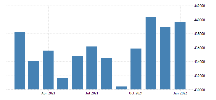 united states civilian labor force in albuquerque nm msa thous of persons m nsa fed data