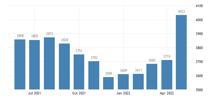 united states civilian labor force in alcona county mi thous of persons m nsa fed data