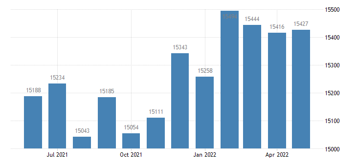 united states civilian labor force in alcorn county ms thous of persons m nsa fed data