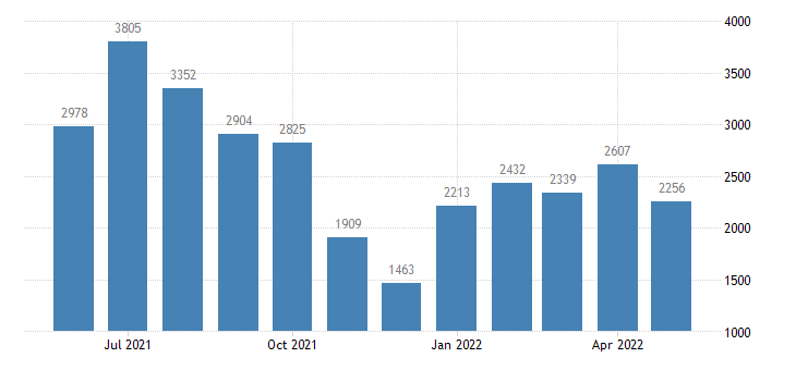 united states civilian labor force in aleutians east borough ak thous of persons m nsa fed data