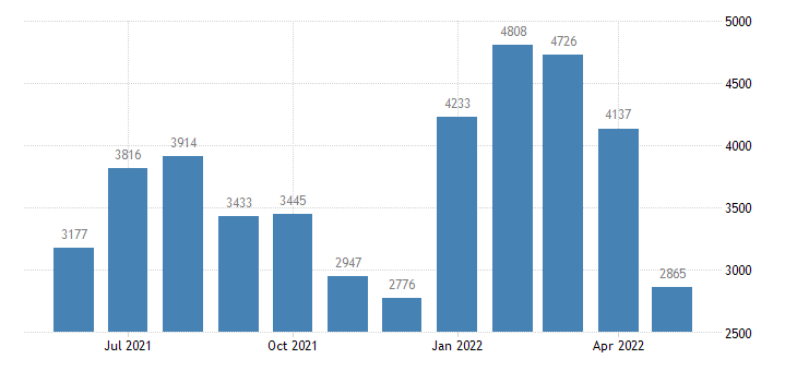 united states civilian labor force in aleutians west census area ak thous of persons m nsa fed data