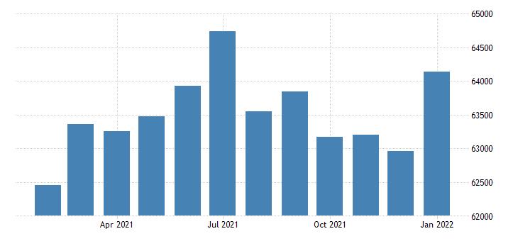 united states civilian labor force in alexandria la msa thous of persons m nsa fed data