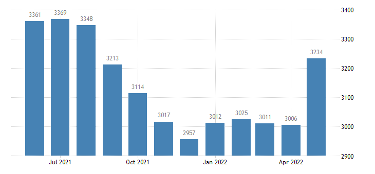 united states civilian labor force in alger county mi thous of persons m nsa fed data