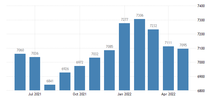 united states civilian labor force in allamakee county ia thous of persons m nsa fed data