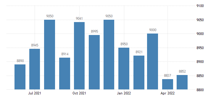 united states civilian labor force in allen county ky thous of persons m nsa fed data
