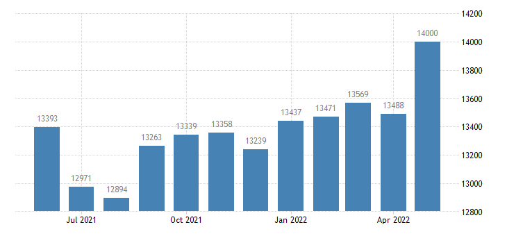 united states civilian labor force in alpena county mi thous of persons m nsa fed data