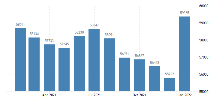 united states civilian labor force in altoona pa msa thous of persons m nsa fed data