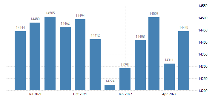 united states civilian labor force in amador county ca thous of persons m nsa fed data