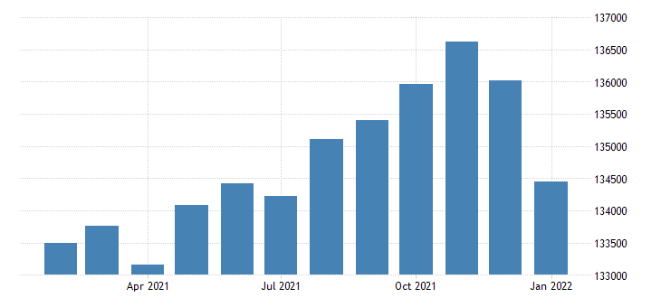united states civilian labor force in amarillo tx msa thous of persons m nsa fed data