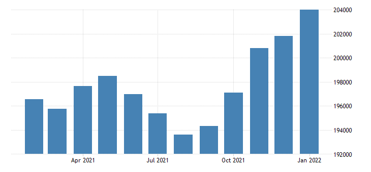 united states civilian labor force in anchorage ak msa thous of persons m nsa fed data