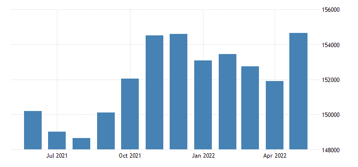 united states civilian labor force in anchorage borough municipality ak thous of persons m nsa fed data