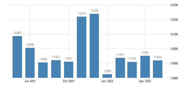 united states civilian labor force in anderson county ky thous of persons m nsa fed data