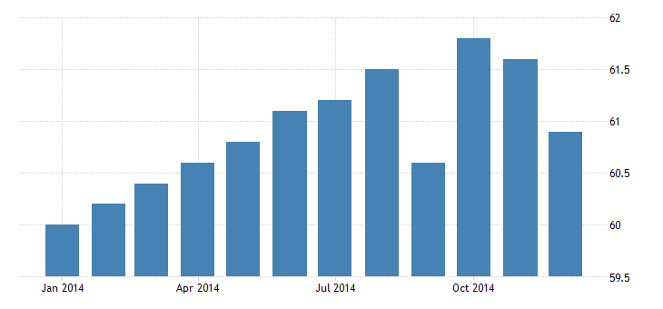 united states civilian labor force in anderson in msa thous of persons m nsa fed data