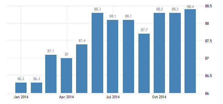 united states civilian labor force in anderson sc msa thous of persons m nsa fed data